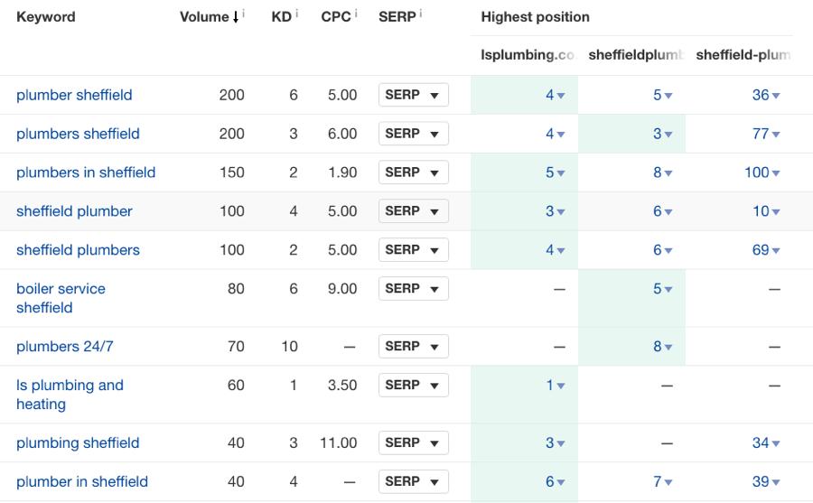 content gap keywords ahrefs