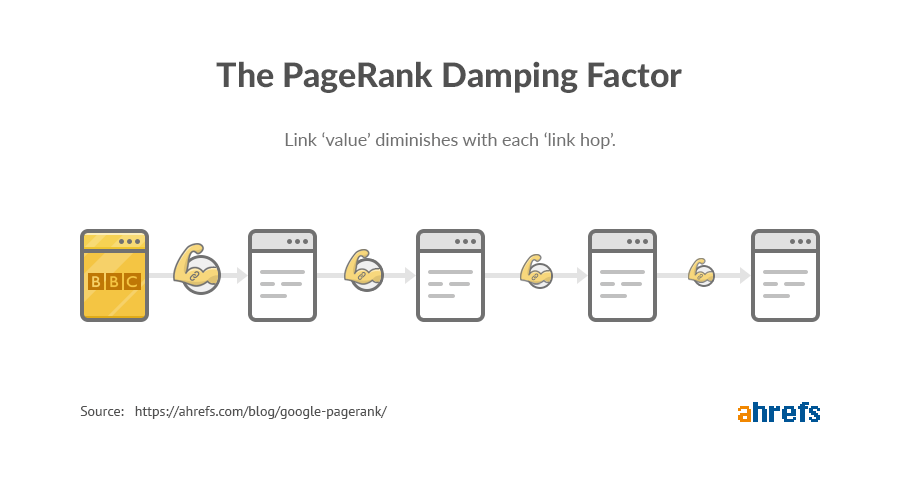 the pagerank damping factor 1