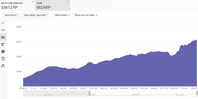 YouTube SEO: How to Rank Your Videos From Start to Finish