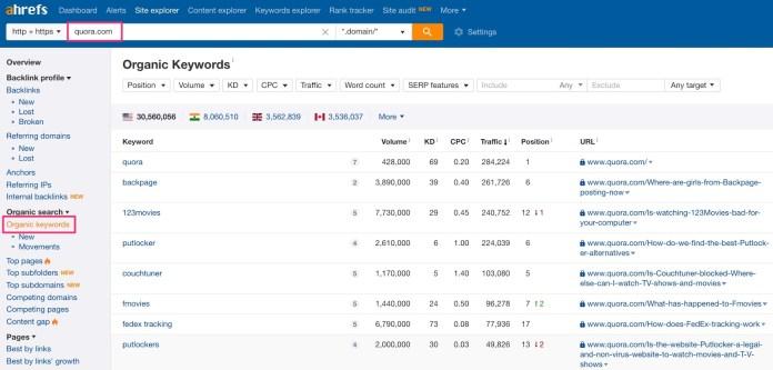 quoras organic keyword results