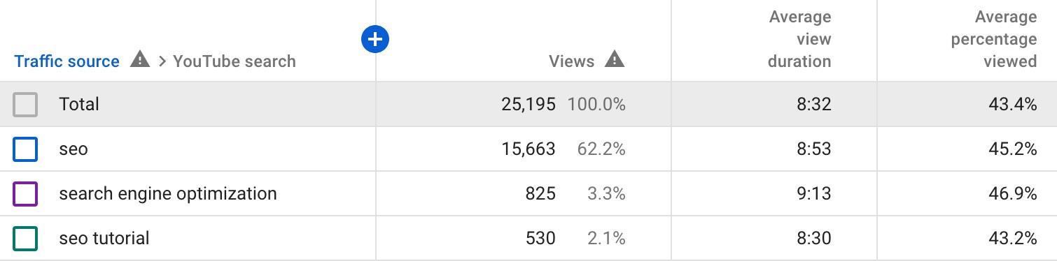 youtube keyword analytics