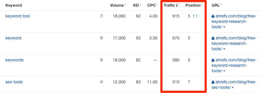 ahrefs blog traffic keywords