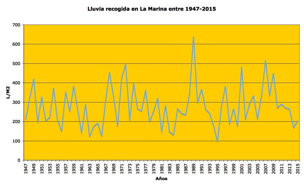 Gráfico datos pluviométricos anuales 1947-2015
