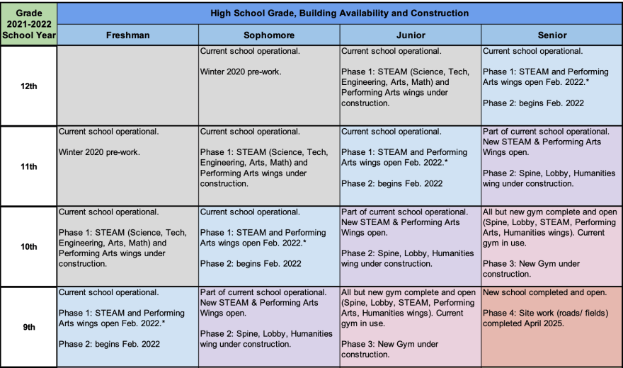 Chart of Construction and Grades