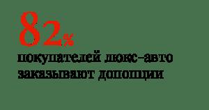 82% покупателей люкс-авто заказывают допопции