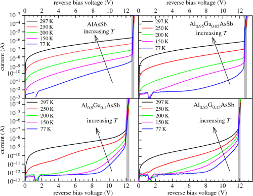 small resolution of figure 5 dark current characteristics colour lines and vbd deduced fromm v