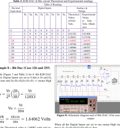 study of r 2 r 4 bit and 8 bit dac circuit using multisim technology semantic scholar [ 1264 x 1306 Pixel ]