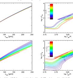 vs max correlations left and h r diagrams  [ 1448 x 986 Pixel ]