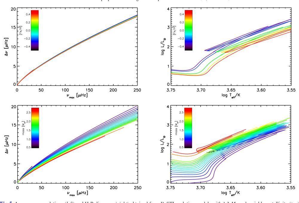 medium resolution of  vs max correlations left and h r diagrams