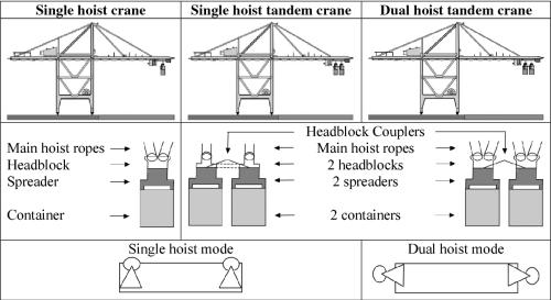 small resolution of main hoist crane diagram