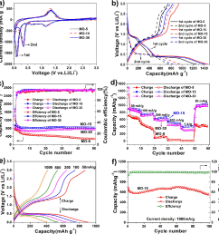 electrochemical performances of the mo 5 mo 15 and mo [ 1000 x 1030 Pixel ]