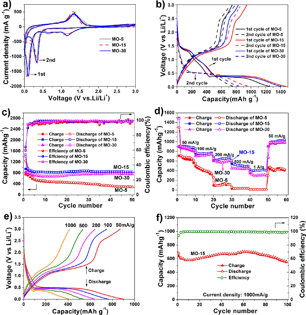 hight resolution of electrochemical performances of the mo 5 mo 15 and mo