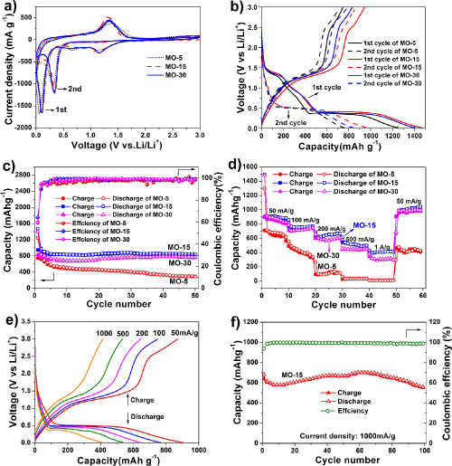small resolution of electrochemical performances of the mo 5 mo 15 and mo