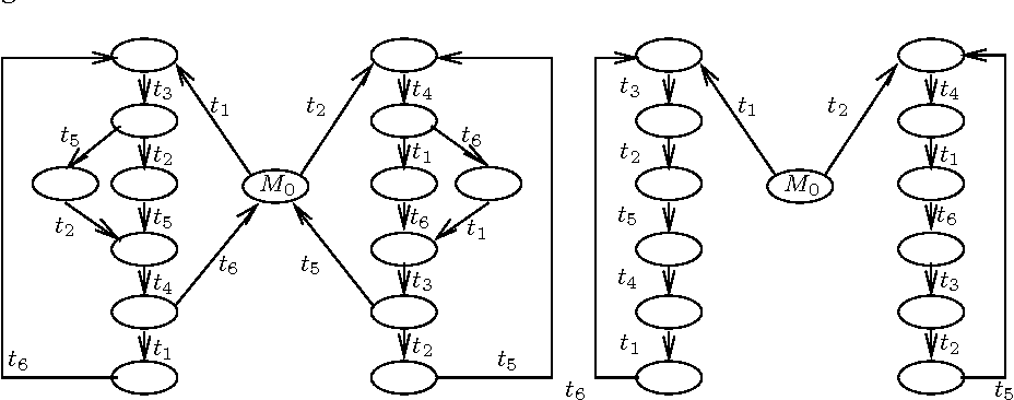 Figure 9.6 from Stochastic Petri Nets-An Introduction to
