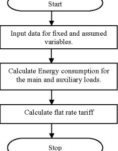 flowchart of conventional program also figure from industrial tariff minimization using evolutionary rh semanticscholar