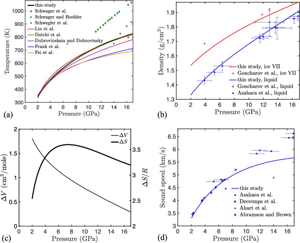 medium resolution of properties along the liquid water ice vii melt curve