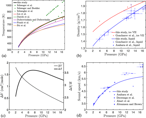 small resolution of properties along the liquid water ice vii melt curve