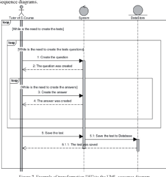 example of transformation dfd to the uml sequence diagram  [ 1096 x 1100 Pixel ]