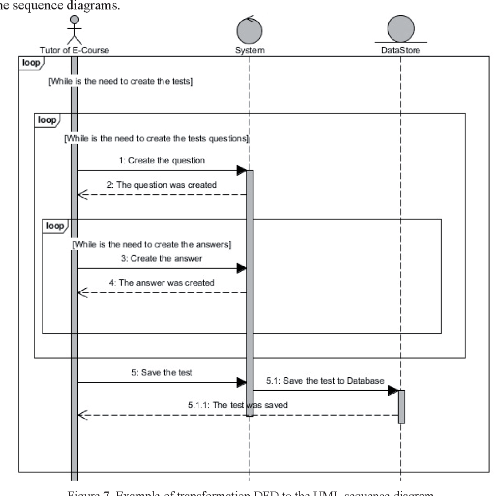 medium resolution of example of transformation dfd to the uml sequence diagram