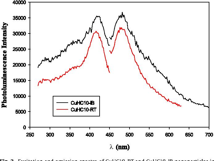 Figure 3 from Electrocatalytic activities of alkyne