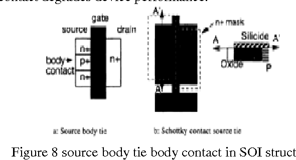 Figure 8 from Study of Floating Body Effect in SOI