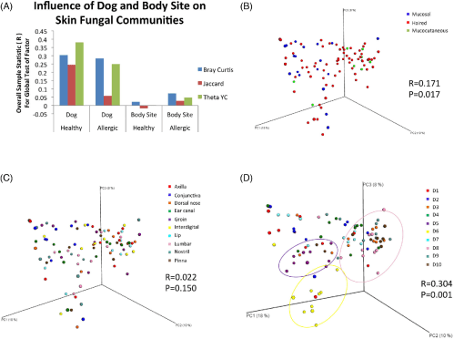 small resolution of the influence of skin microenvironment body site and dog on fungal community