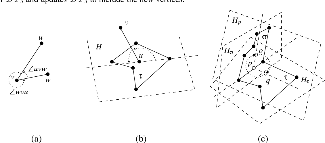 Figure 3.2 from An Introduction to Algorithms for