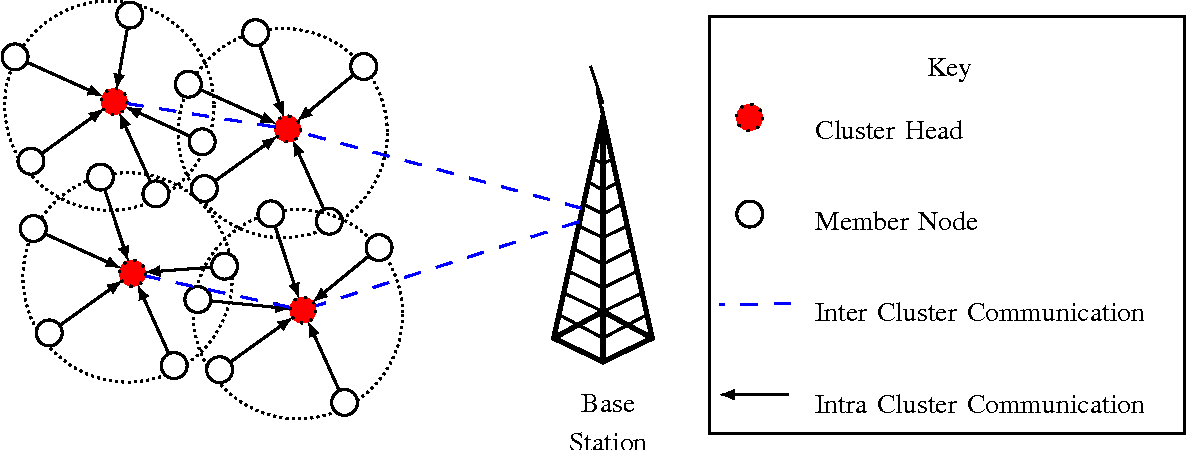 Figure 1 from Deployment Challenges and Developments in