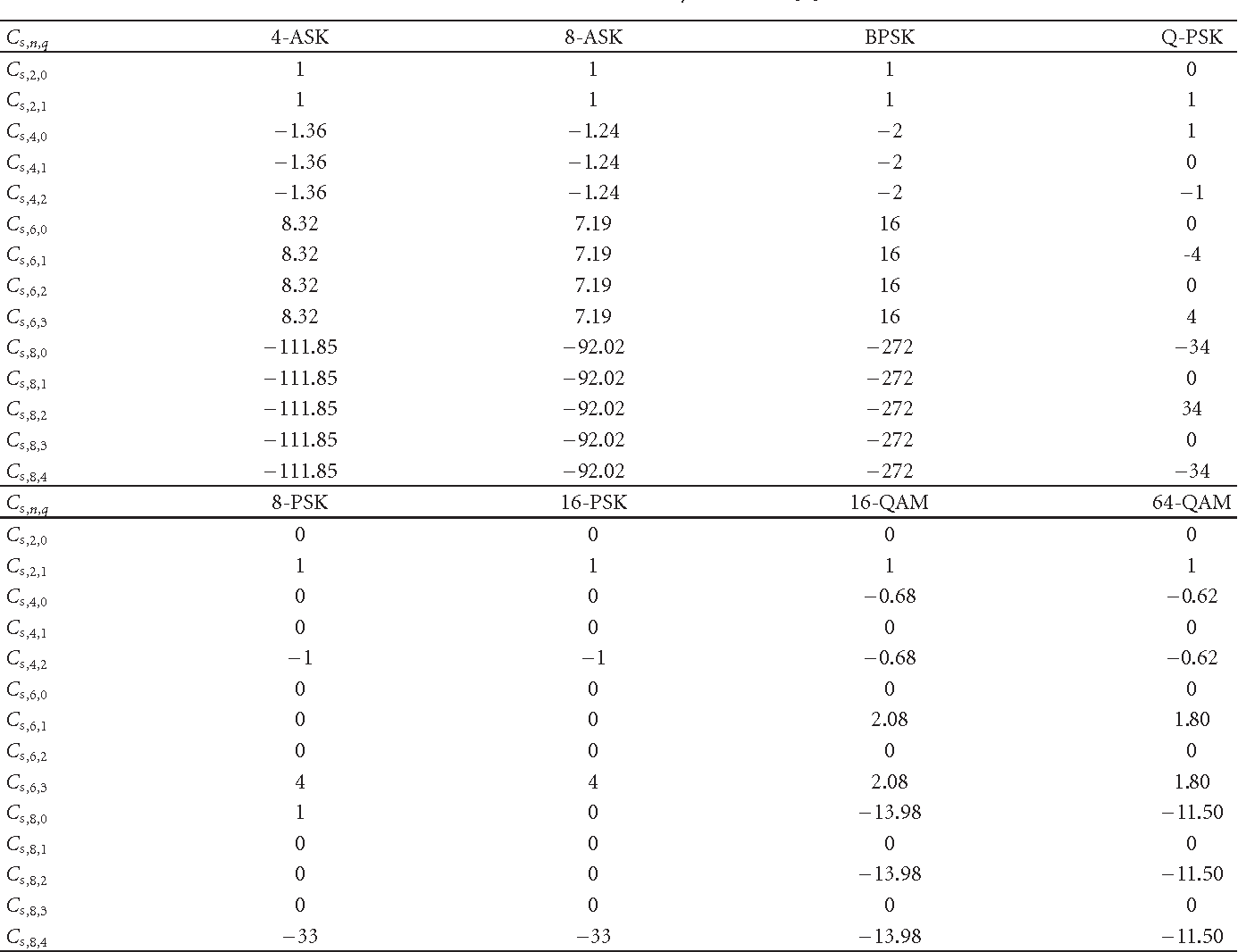 Table 1 from Signal Classification in Fading Channels