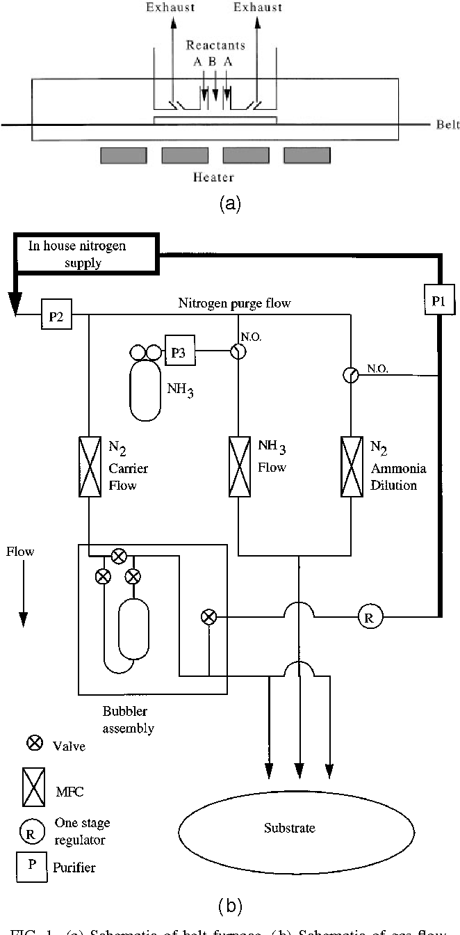 medium resolution of  a schematic of belt furnace b schematic