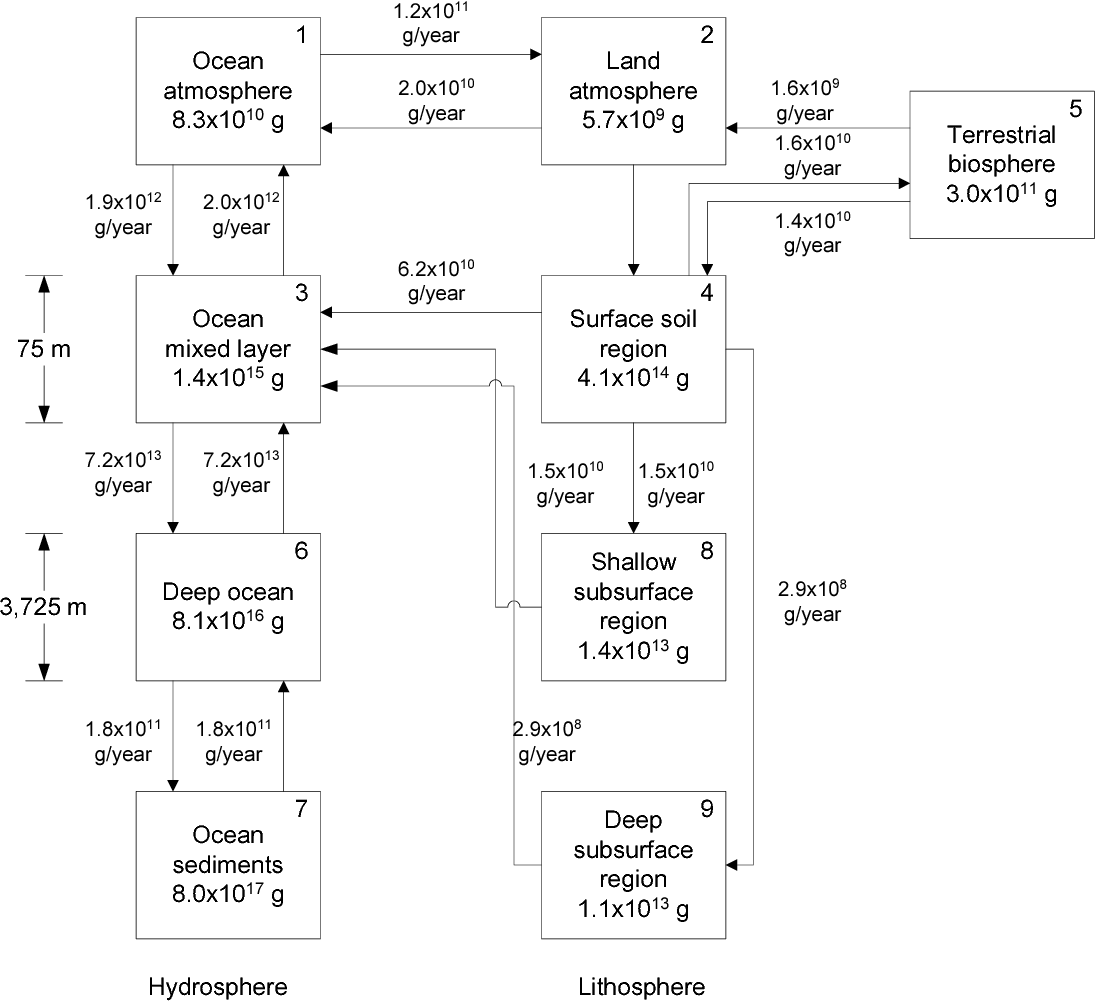 hight resolution of diagram of the global iodine cycle at steady state showing environmental