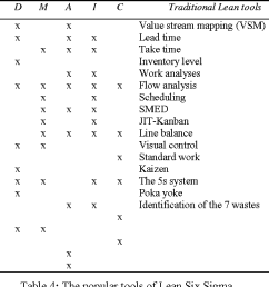 table 4 the popular tools of lean six sigma [ 1300 x 648 Pixel ]