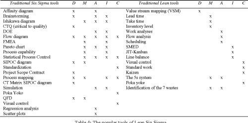 small resolution of table 4 the popular tools of lean six sigma