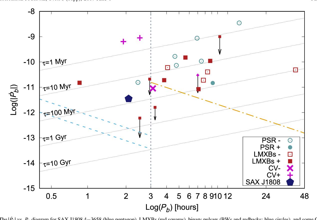 hight resolution of pb diagram for sax j1808
