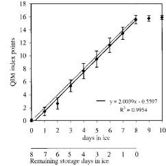 Labeled Diagram Of Octopus Bargman Plug Wiring Quality Schematics Figure 2 From Index Method Qim Development A Rh Semanticscholar Org Simple