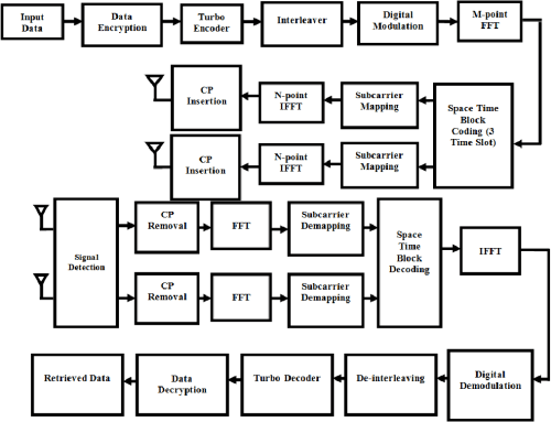 small resolution of block diagram of an sc fdma based wireless communication system