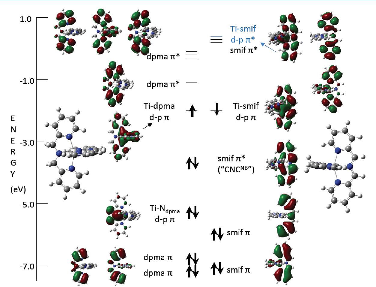 hight resolution of truncated molecular orbital diagram of smif ti dpma