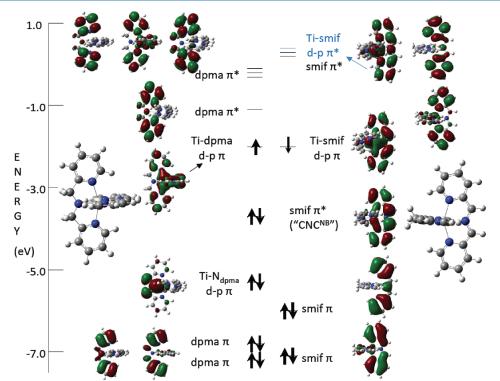 small resolution of truncated molecular orbital diagram of smif ti dpma