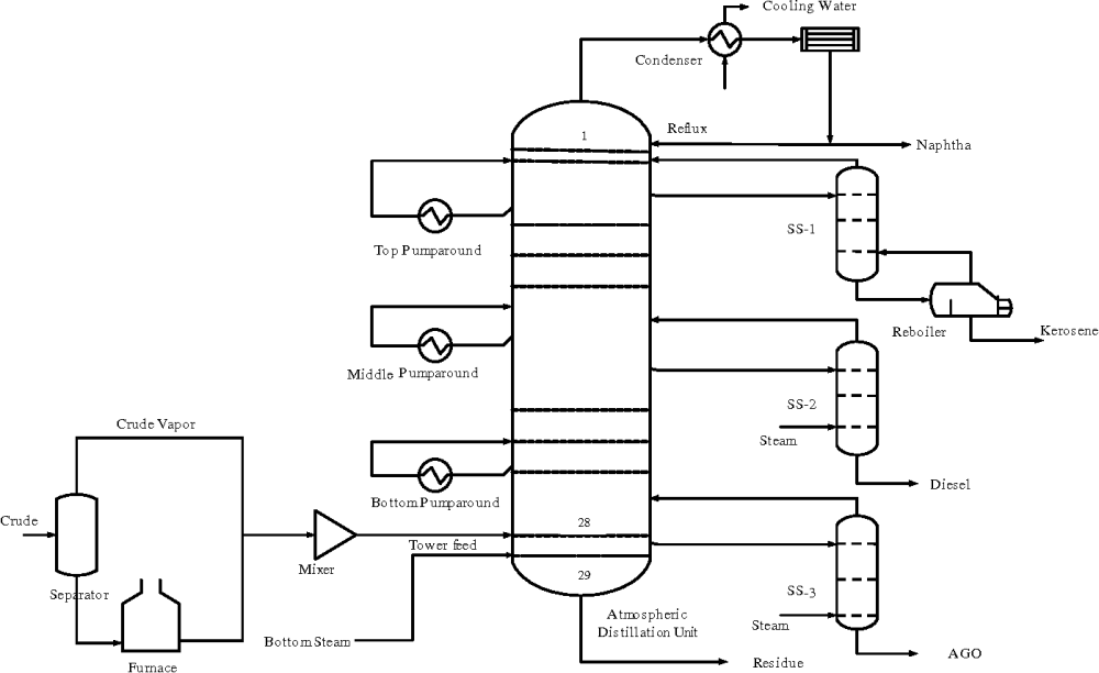 medium resolution of process flow diagram of cdu