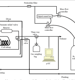 figure 6 schematic diagram of the experimental apparatus with flow reactor for the oxidation of linseed [ 1342 x 892 Pixel ]
