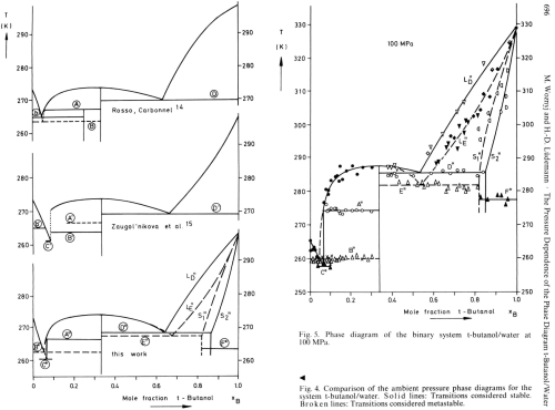 small resolution of comparison of the ambient pressure phase diagrams for the system t