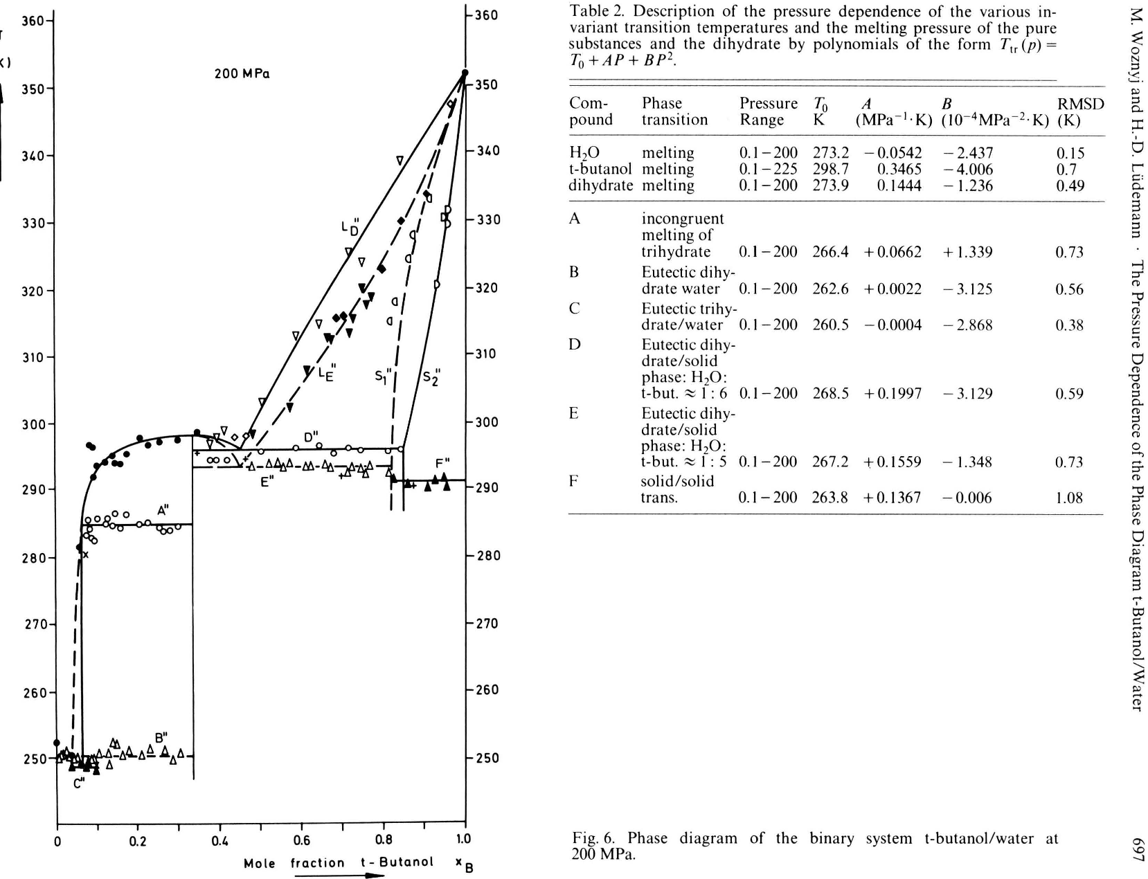 hight resolution of figure 6 from the pressure dependence of the phase diagram t butanol phase diagram of t butanol phase diagram of t butanol