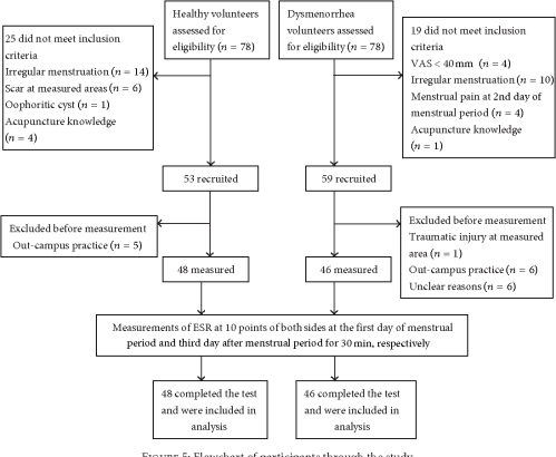 small resolution of do changes in electrical skin resistance of acupuncture points reflect menstrual pain a comparative study in healthy volunteers and primary dysmenorrhea
