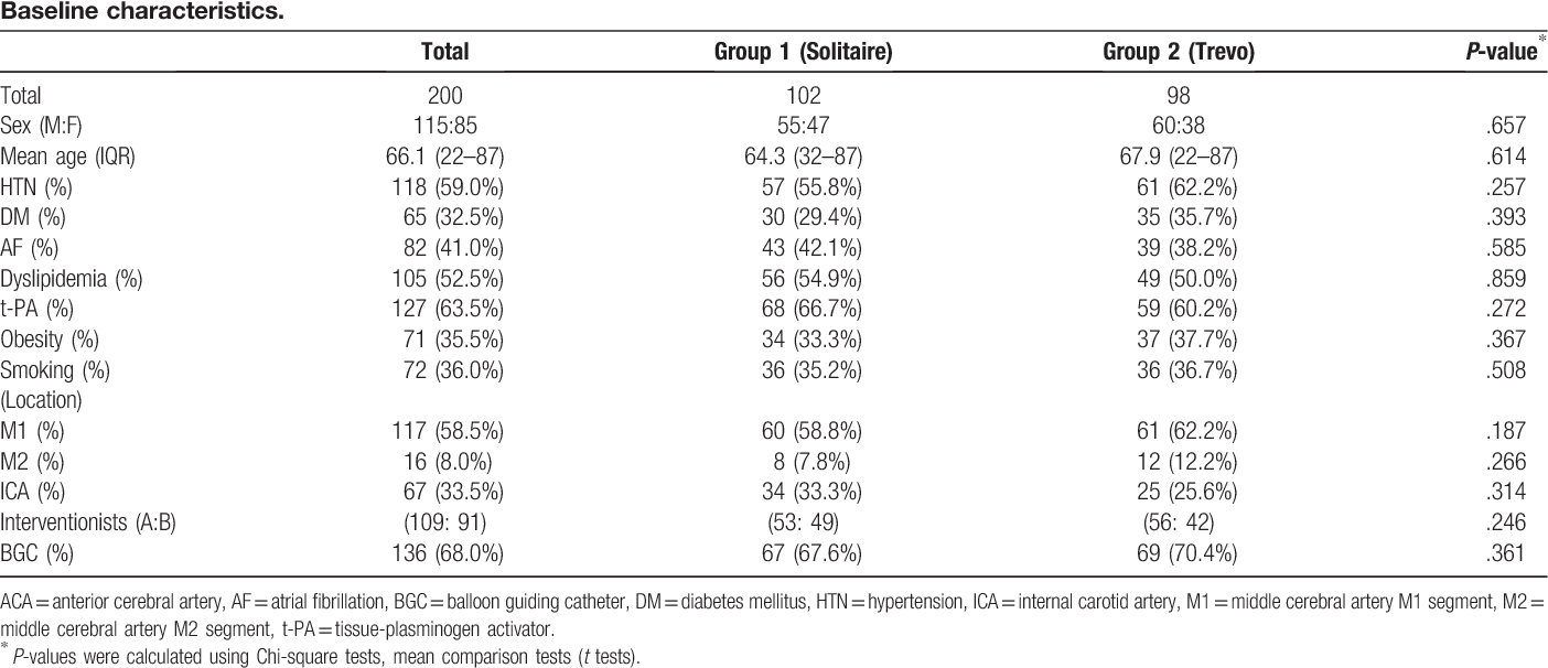Table 1 from Effectiveness of Trevo stent retriever in