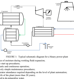 figure 1 typical schematic diagram for a binary power plant [ 1210 x 1008 Pixel ]