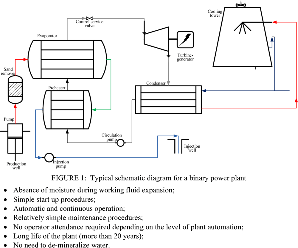 medium resolution of figure 1 typical schematic diagram for a binary power plant