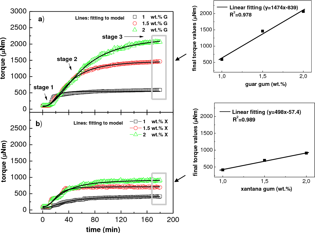 hight resolution of evolution of torque with time during processing of solutions as function of