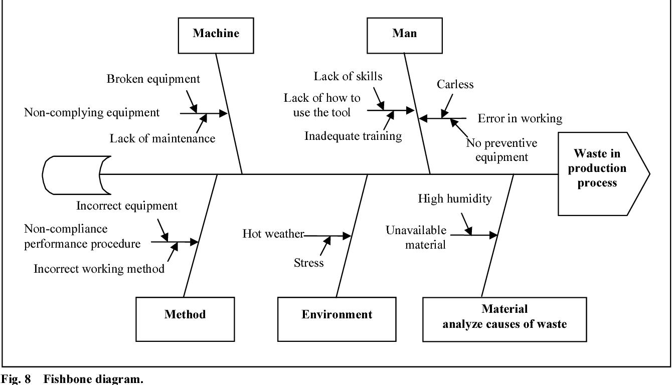 hight resolution of 8 fishbone diagram