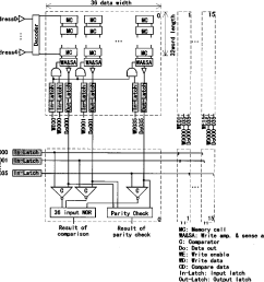block diagram of the synonym hit ram using a conventional ram macro [ 1062 x 1070 Pixel ]