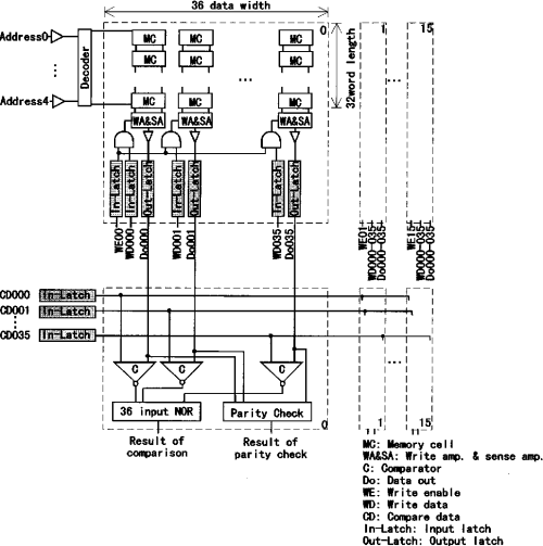 small resolution of block diagram of the synonym hit ram using a conventional ram macro
